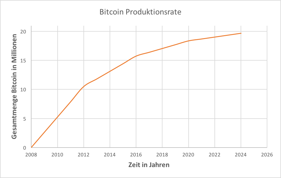 Was ist Bitcoin? | Bitcoin Produktionsrate