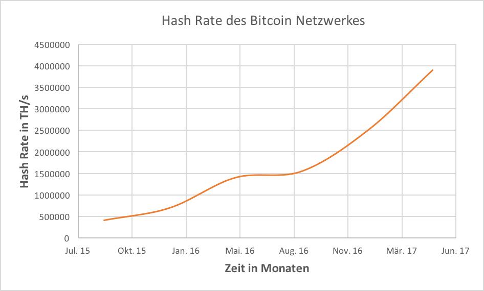 Was ist Bitcoin? | Hash Rate des Bitcoin Netzwerkes