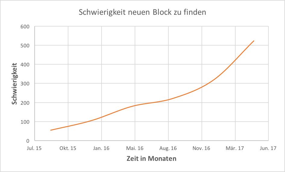 Was ist Bitcoin? | Block Schwierigkeit